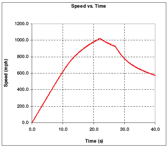 speed vs time